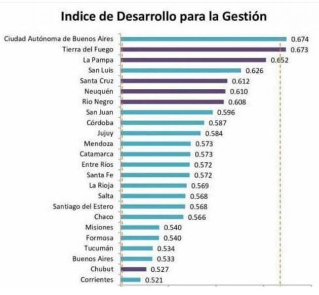 Tierra del Fuego en el podio de las provincias con mayor Desarrollo Integral en el país