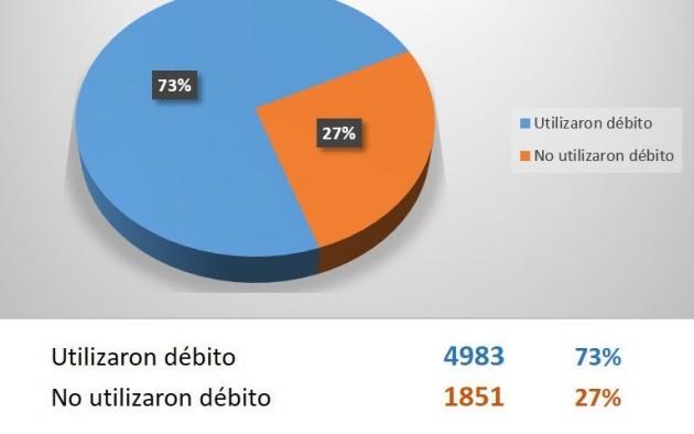 La Caja de Previsión destaca el incremento en la utilización de compra con tarjeta de débito para acreditar supervivencia