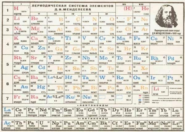 Muere en 1907 Dimitri Mendeleyev, creador de la tabla periódica de elementos