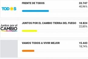 Matías Rodríguez, Eugenia Duré y Pablo Blanco, son los nuevos senadores