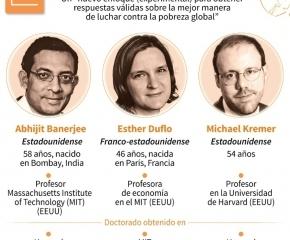 Tres economistas recibieron el Premio Nobel de Economía por sus trabajos sobre reducir la pobreza en el mundo